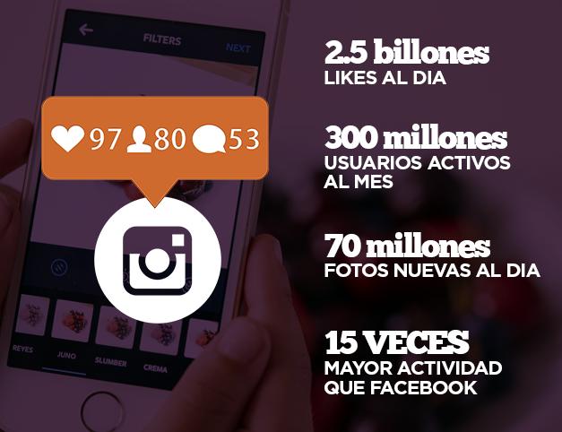 Estadísticas de uso de Instagram en México