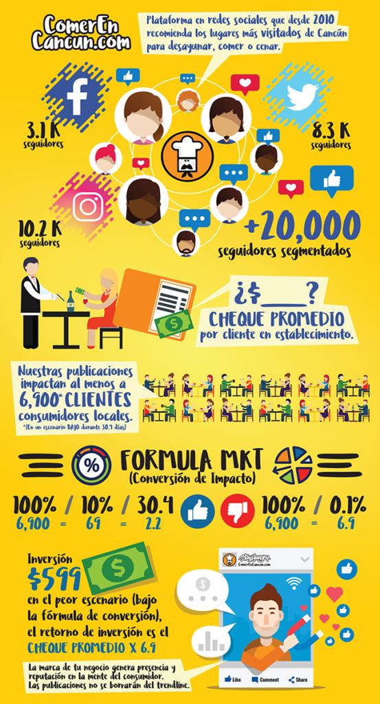 ¿Cómo conseguir clientes a través de cuentas influyentes en redes sociales?
